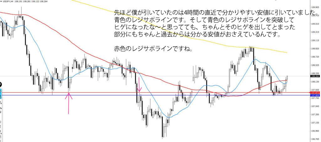 ドル円4時間足