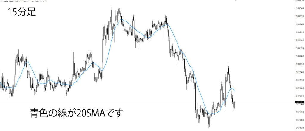 移動平均線20SMA
