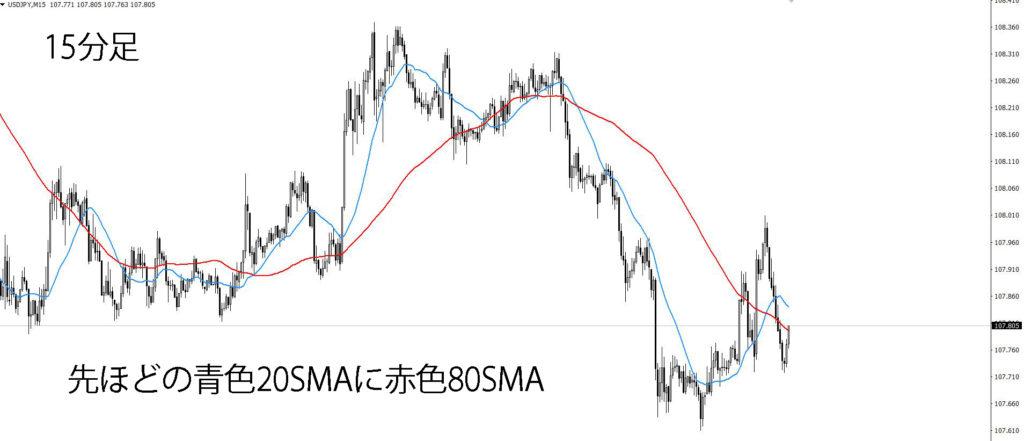 移動平均線80SMA