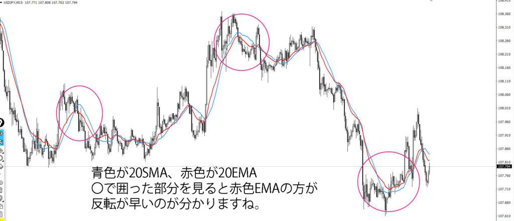移動平均線SMAとEMA