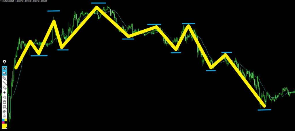 移動平均線でダウを見る