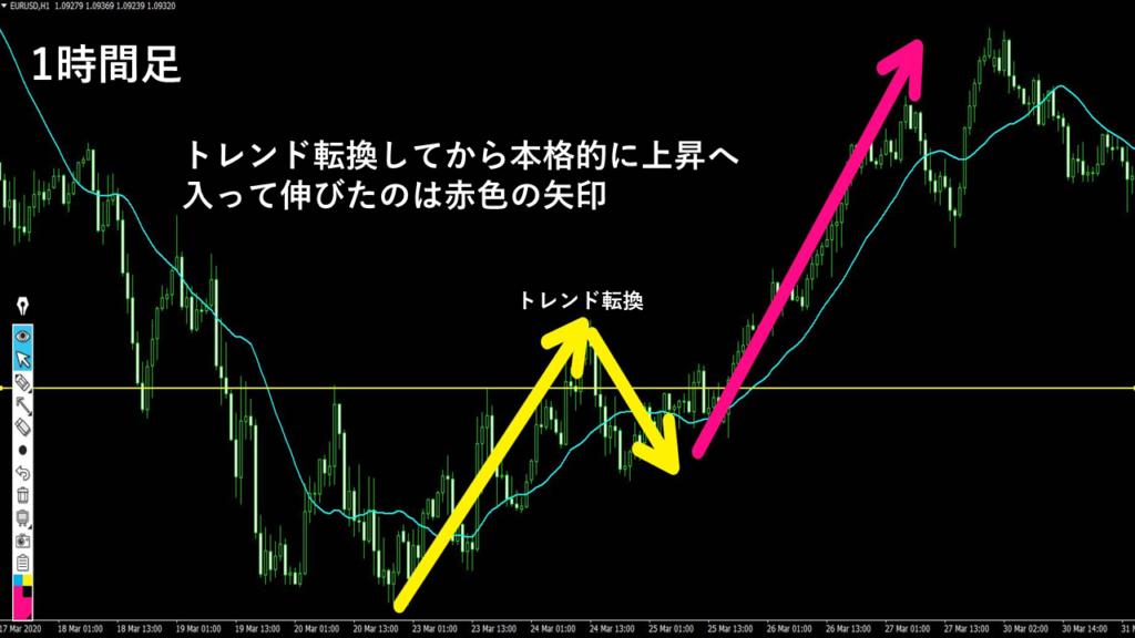 FX横軸の関係性
