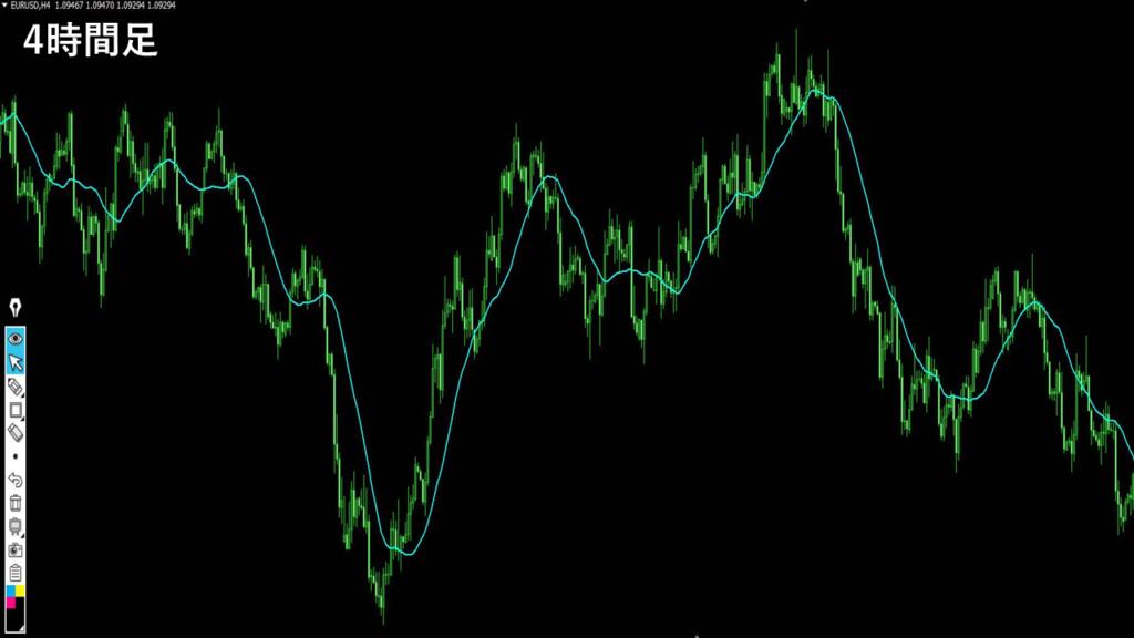 移動平均線テクニカル分析